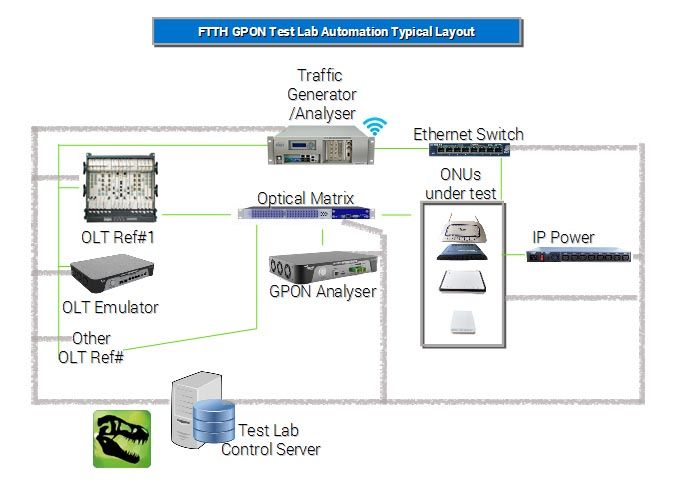 T-Rex - Test Automation - Gpondoctor Products